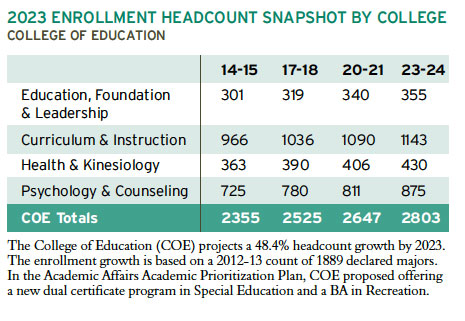 2023 Enrollment Headcount snapshot. College of Education