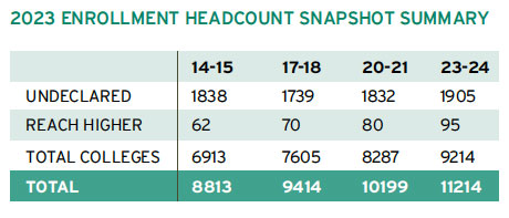 2023 Enrollment Headcount Snapshot Summary.