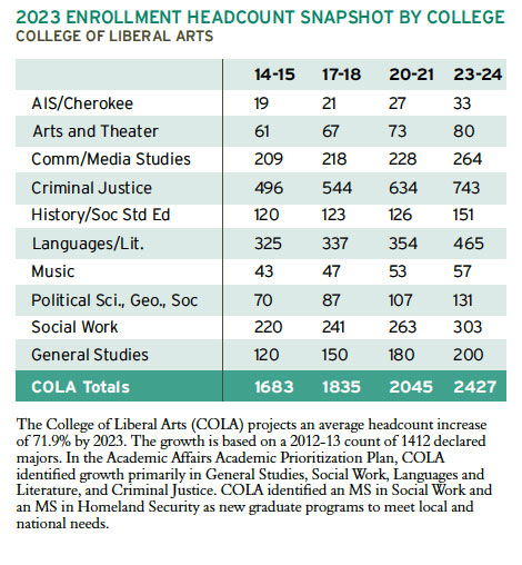 2023 Enrollment Headcount snapshot. College of Liberal Arts